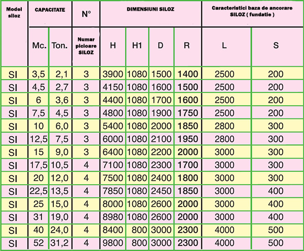 tabel cu dimensiunile silozurilor